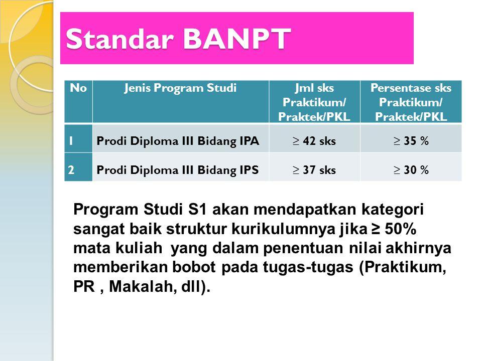 Jml sks Praktikum/ Praktek/PKL Persentase sks Praktikum/ Praktek/PKL