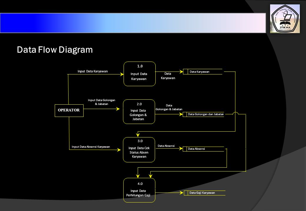 Data Flow Diagram 1.0 Input Data Karyawan 2.0 OPERATOR 3.0 4.0