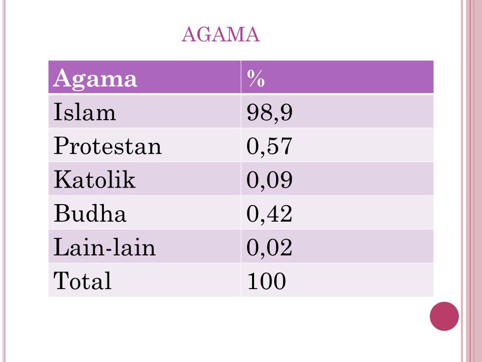 Agama % Islam 98,9 Protestan 0,57 Katolik 0,09 Budha 0,42 Lain-lain