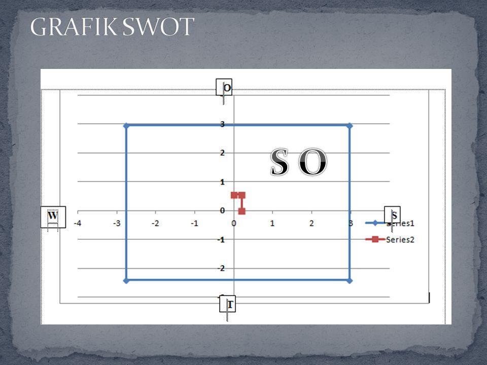 GRAFIK SWOT S O