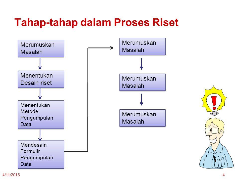 Tahap-tahap dalam Proses Riset
