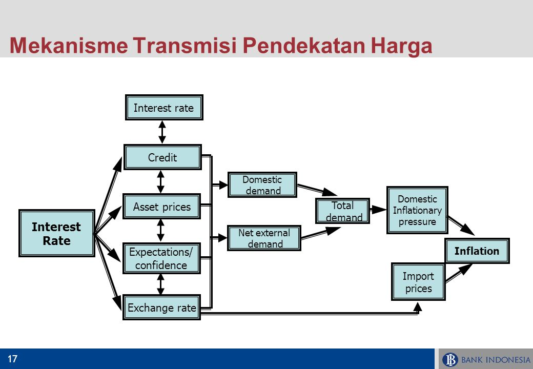 Mekanisme Transmisi Pendekatan Harga
