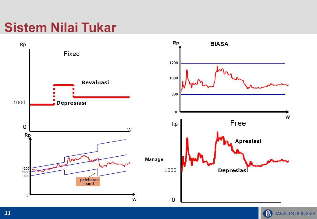 Sistem Nilai Tukar Revaluasi Free Fixed BIASA Depresiasi Apresiasi