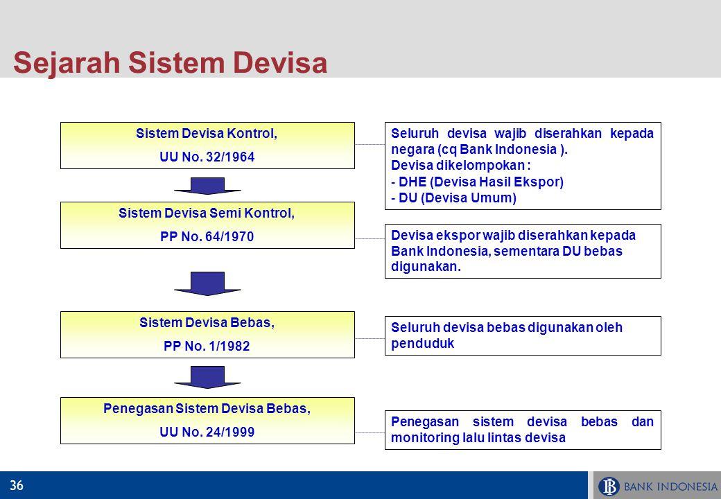 Sistem Devisa Semi Kontrol, Penegasan Sistem Devisa Bebas,