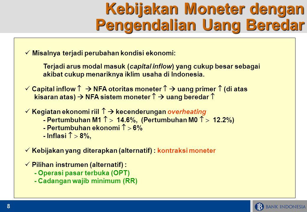 Kebijakan Moneter dengan Pengendalian Uang Beredar