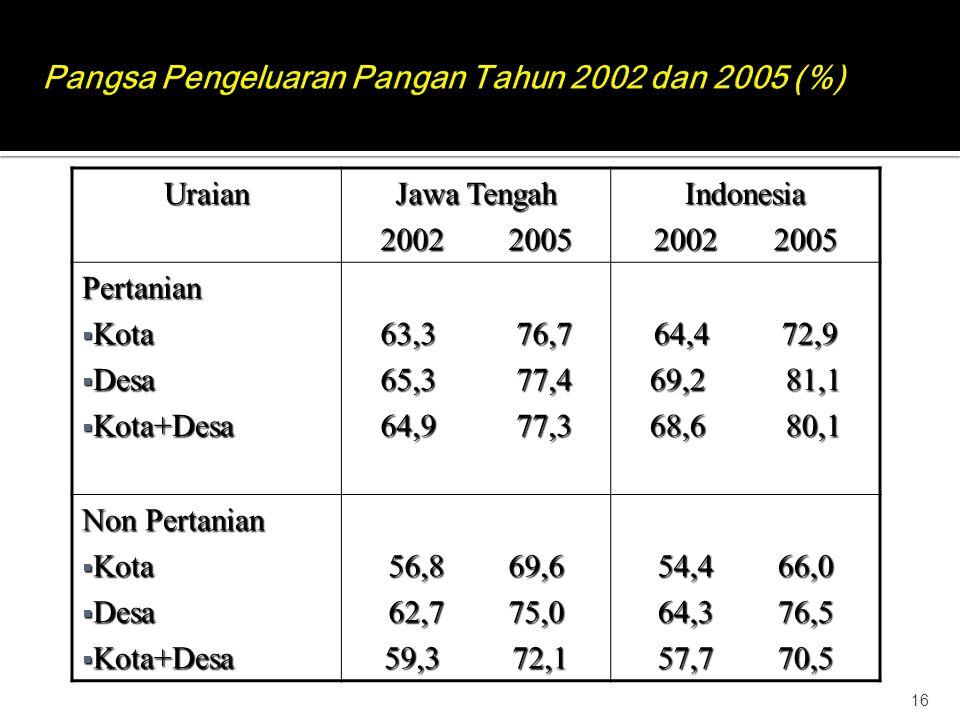 Pangsa Pengeluaran Pangan Tahun 2002 dan 2005 (%)