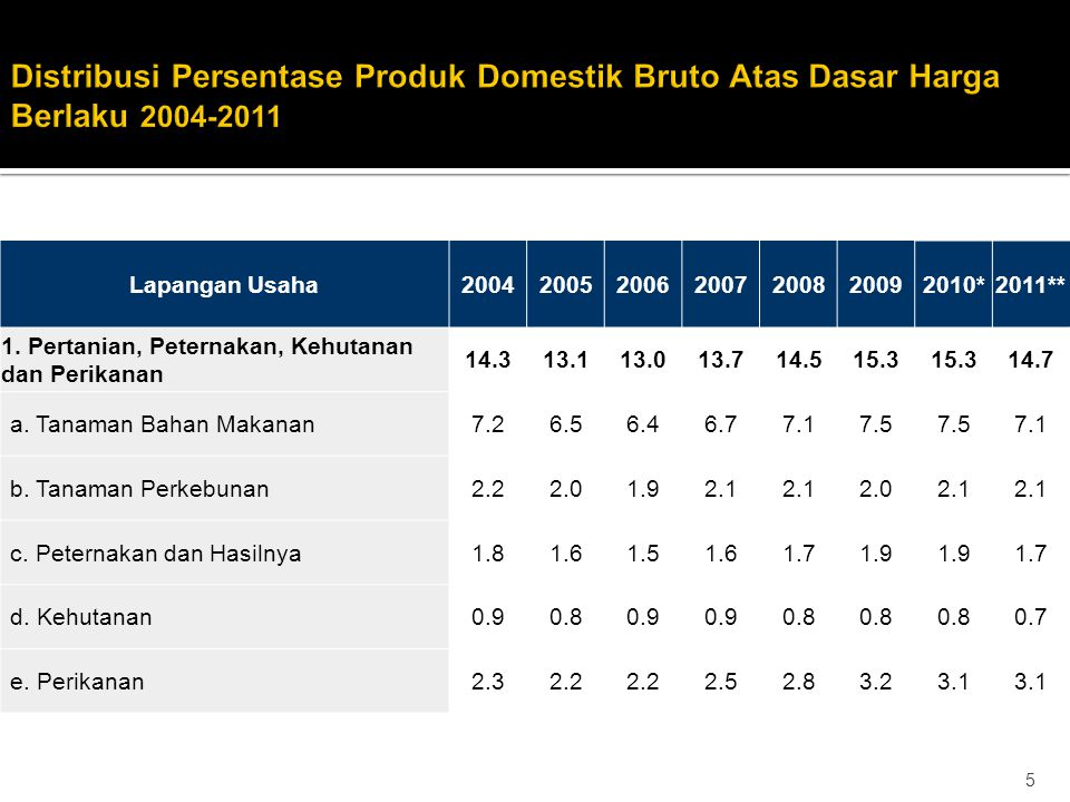 Distribusi Persentase Produk Domestik Bruto Atas Dasar Harga Berlaku 2004-2011