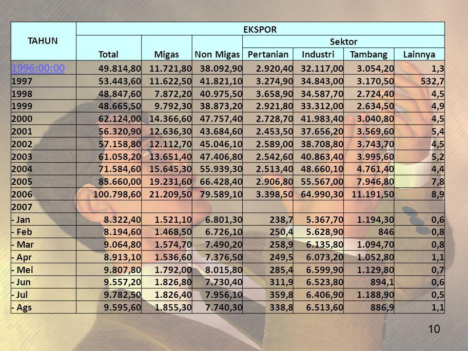 1996:00:00 TAHUN EKSPOR Total Migas Non Migas Sektor Pertanian
