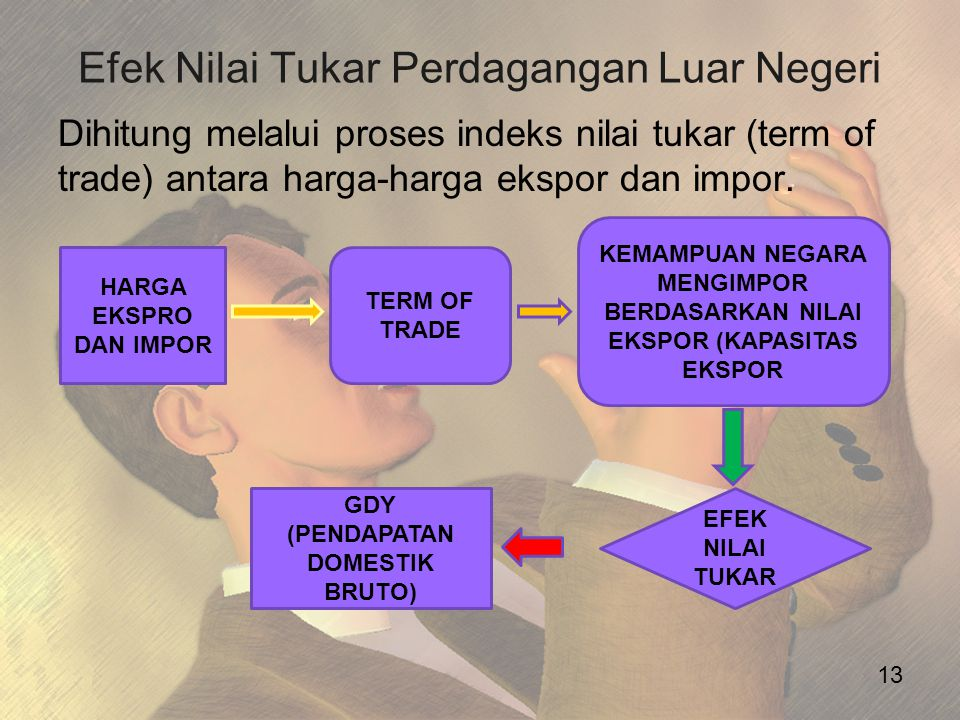 Efek Nilai Tukar Perdagangan Luar Negeri
