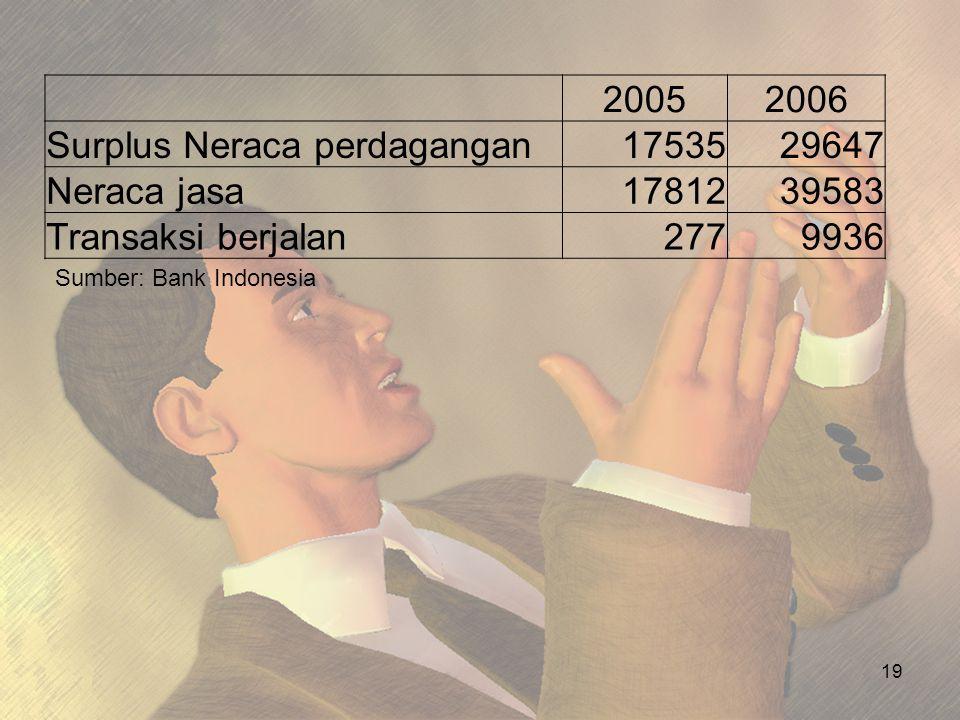 Surplus Neraca perdagangan 17535 29647 Neraca jasa 17812 39583