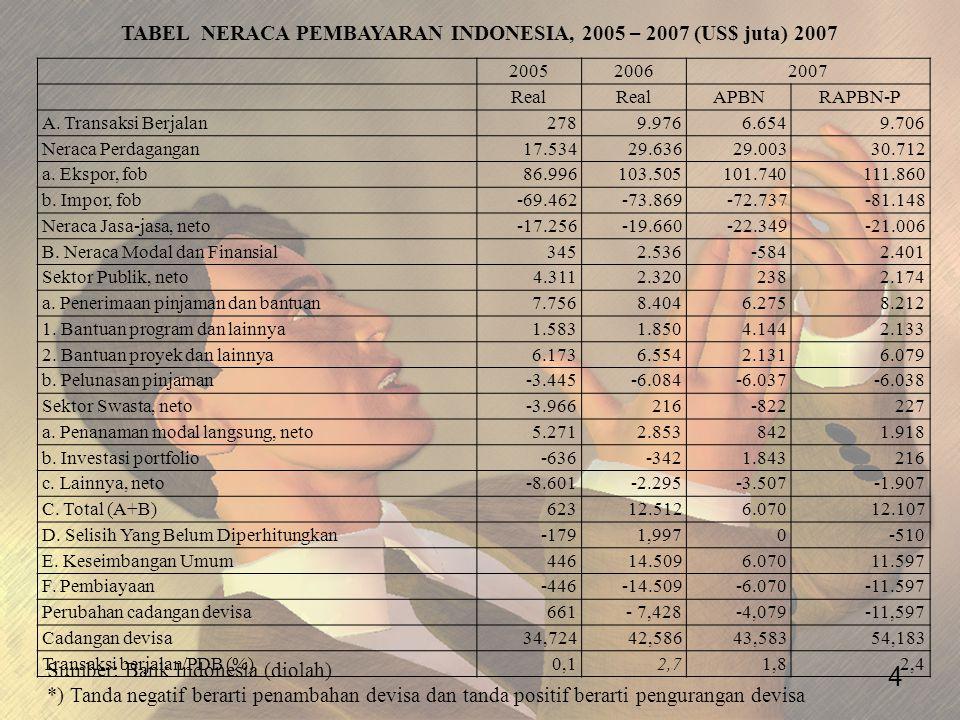 TABEL NERACA PEMBAYARAN INDONESIA, 2005 – 2007 (US$ juta) 2007