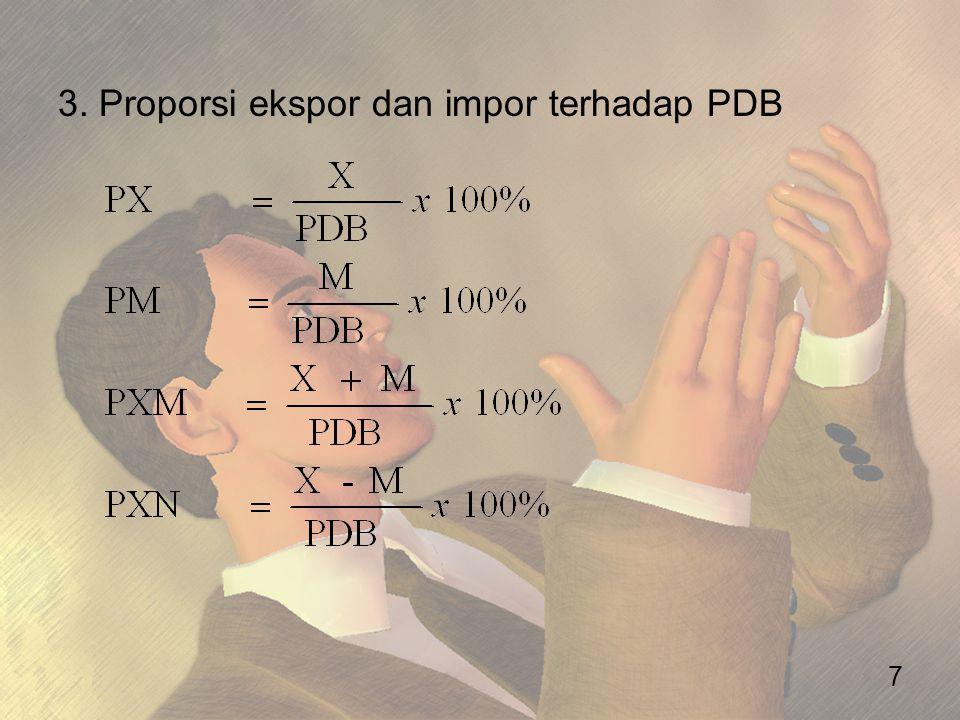 3. Proporsi ekspor dan impor terhadap PDB