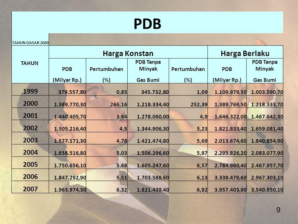 PDB Harga Konstan Harga Berlaku 1999 2000 2001 2002 2003 2004 2005