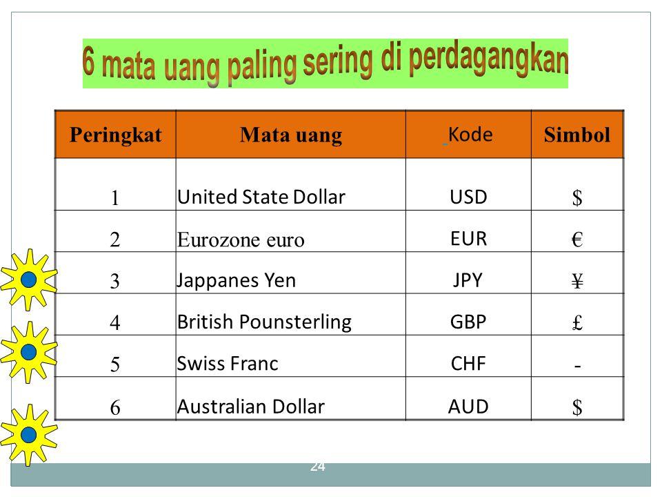 6 mata uang paling sering di perdagangkan
