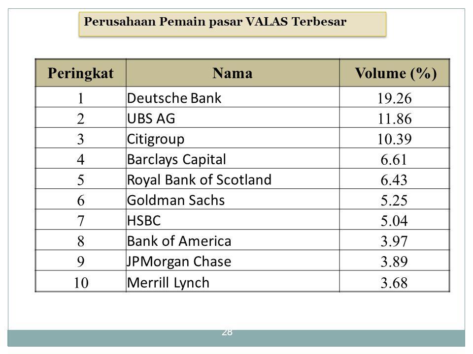 Peringkat Nama Volume (%)
