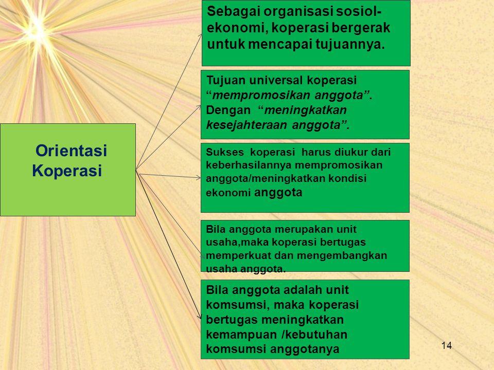 Sebagai organisasi sosiol-ekonomi, koperasi bergerak untuk mencapai tujuannya.