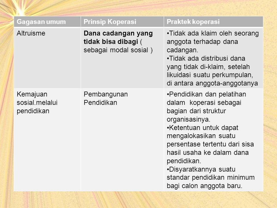 Dana cadangan yang tidak bisa dibagi ( sebagai modal sosial )
