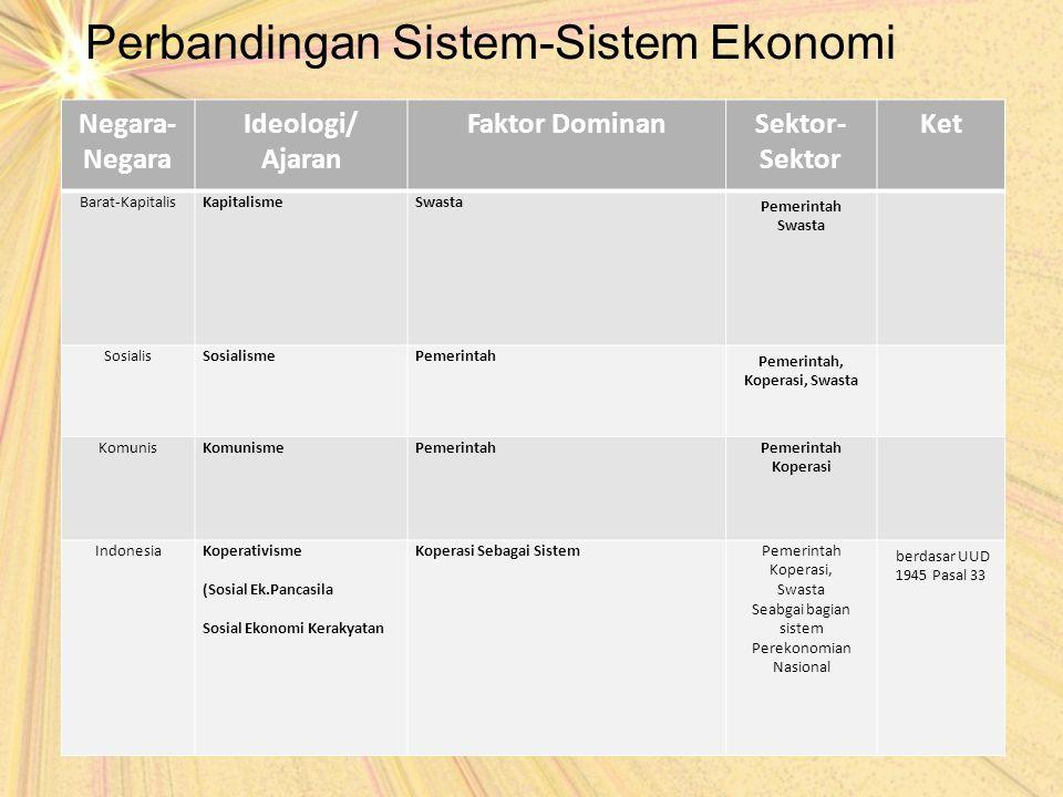 Perbandingan Sistem-Sistem Ekonomi