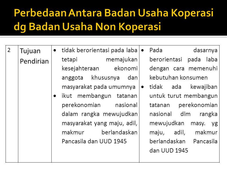 Perbedaan Antara Badan Usaha Koperasi dg Badan Usaha Non Koperasi