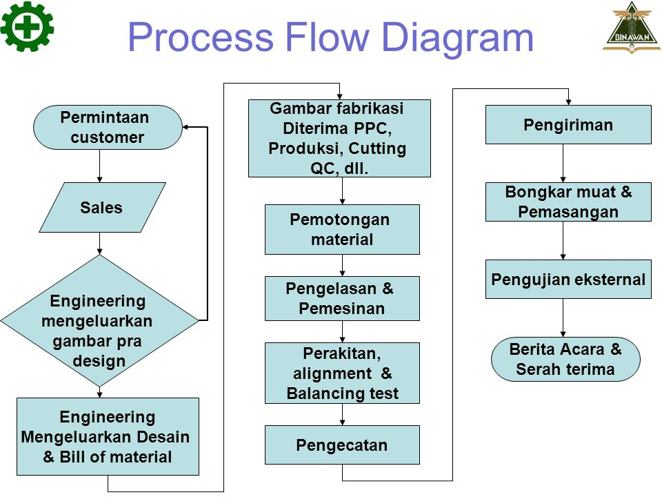 Process Flow Diagram Gambar fabrikasi Permintaan Diterima PPC,