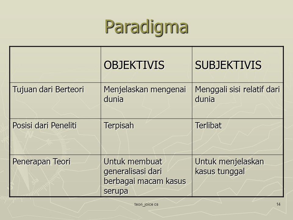 Paradigma OBJEKTIVIS SUBJEKTIVIS Tujuan dari Berteori