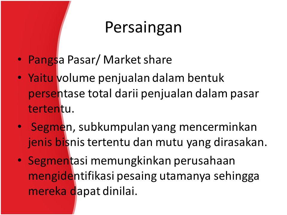 Persaingan Pangsa Pasar/ Market share