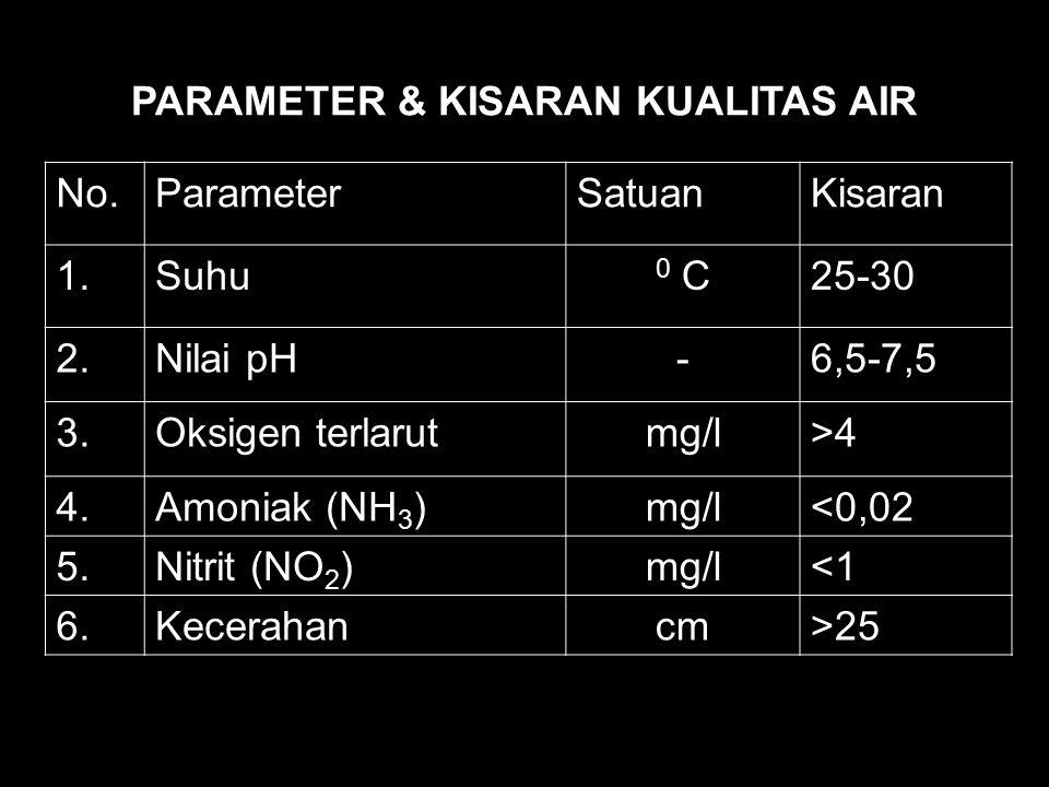 PARAMETER & KISARAN KUALITAS AIR