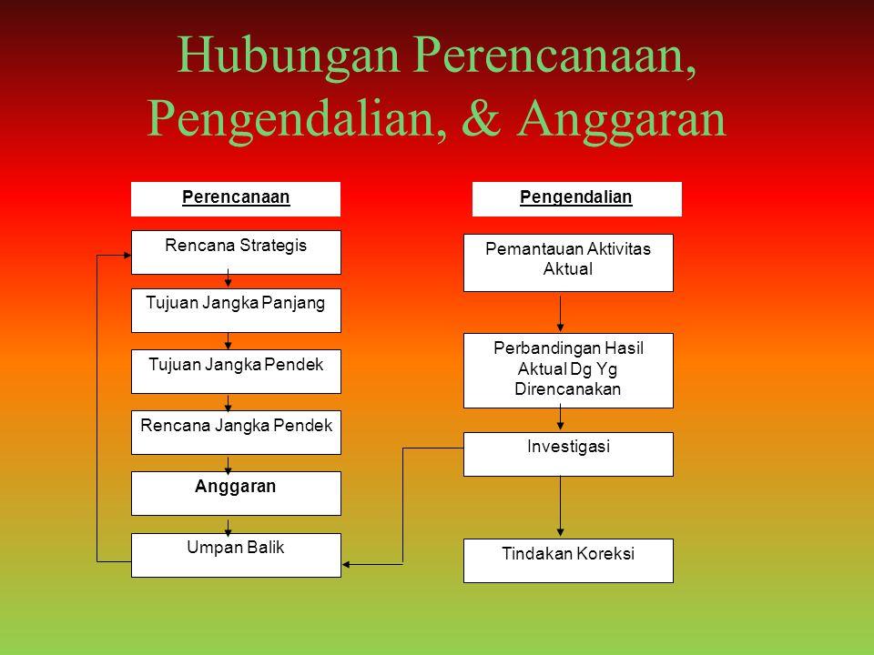 Hubungan Perencanaan, Pengendalian, & Anggaran