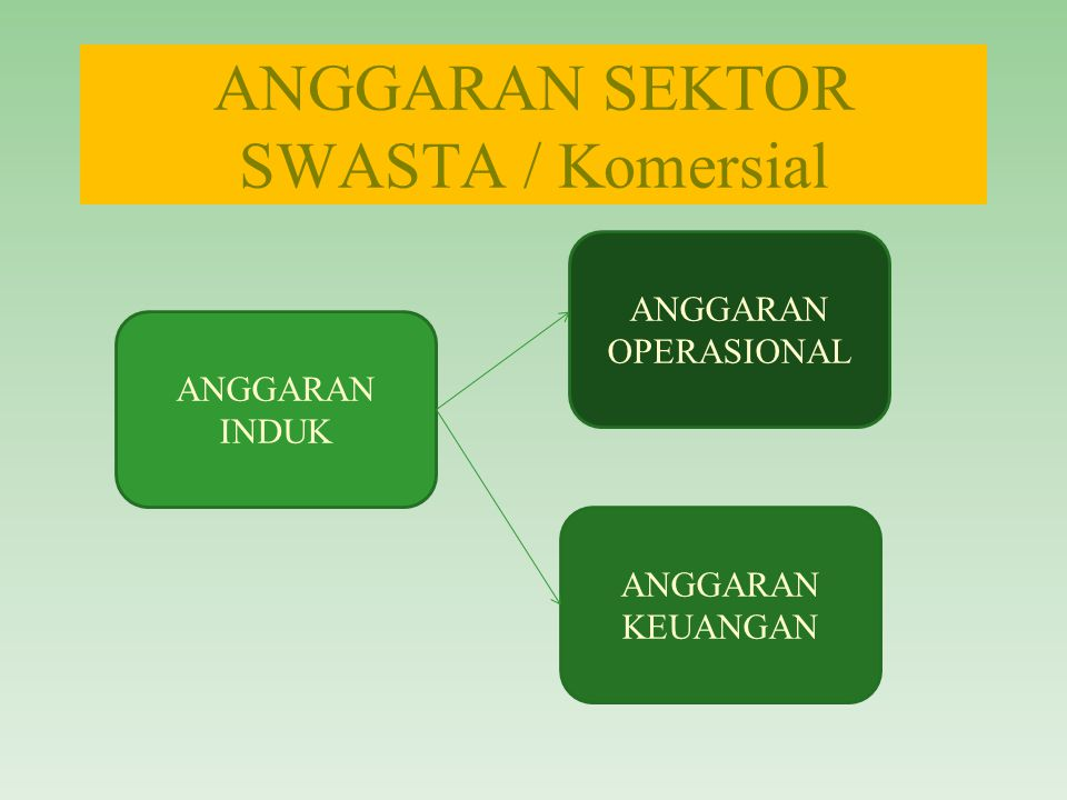 ANGGARAN SEKTOR SWASTA / Komersial