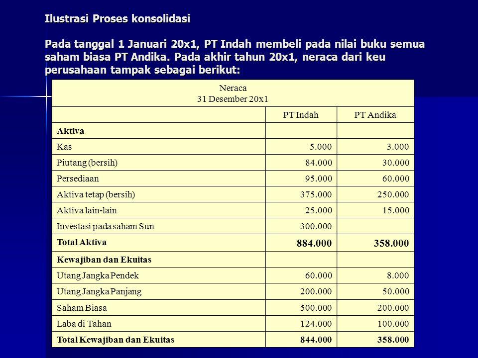 Ilustrasi Proses konsolidasi Pada tanggal 1 Januari 20x1, PT Indah membeli pada nilai buku semua saham biasa PT Andika. Pada akhir tahun 20x1, neraca dari keu perusahaan tampak sebagai berikut:
