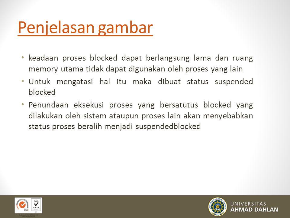 Penjelasan gambar keadaan proses blocked dapat berlangsung lama dan ruang memory utama tidak dapat digunakan oleh proses yang lain.