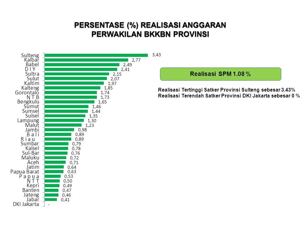 PERSENTASE (%) REALISASI ANGGARAN PERWAKILAN BKKBN PROVINSI