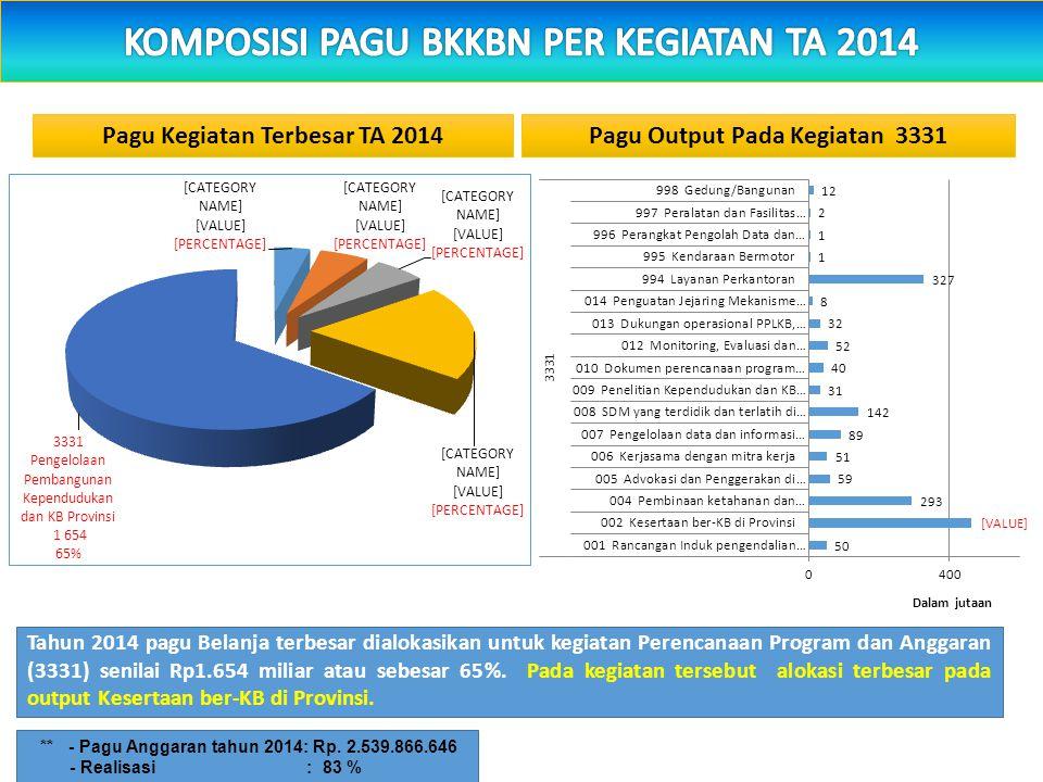 Pagu Kegiatan Terbesar TA 2014 Pagu Output Pada Kegiatan 3331