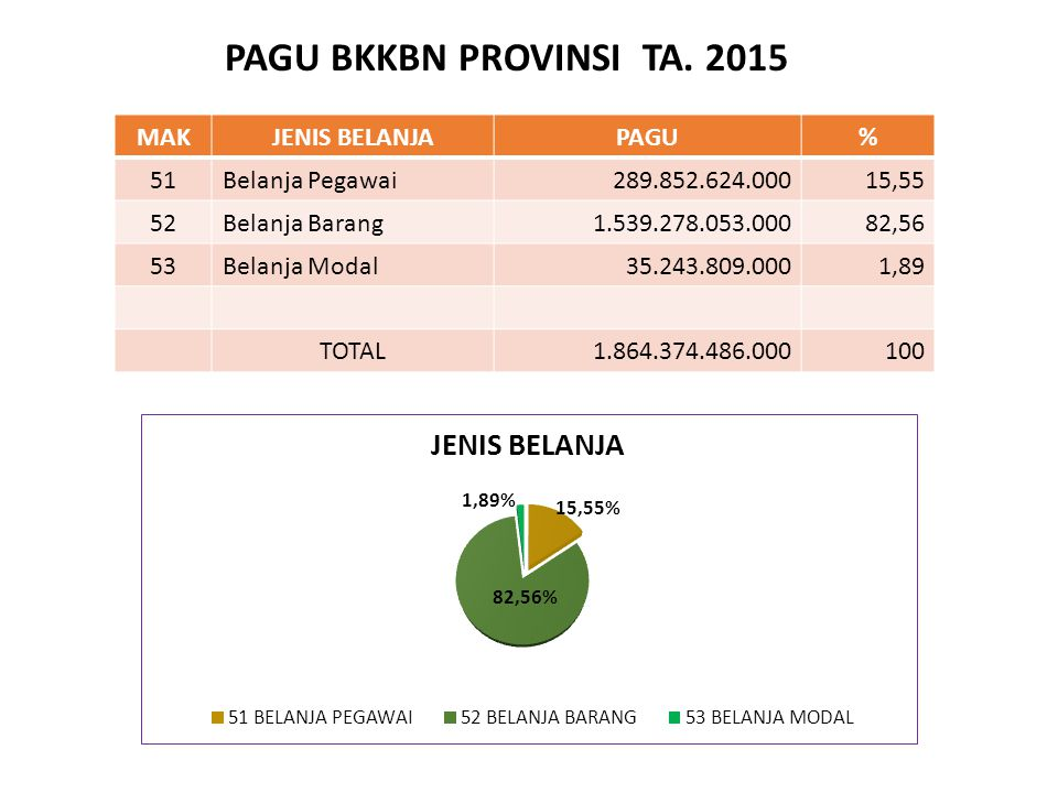 PAGU BKKBN PROVINSI TA. 2015 MAK JENIS BELANJA PAGU % 51