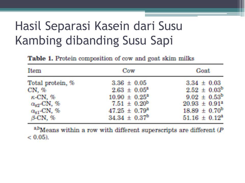 Hasil Separasi Kasein dari Susu Kambing dibanding Susu Sapi