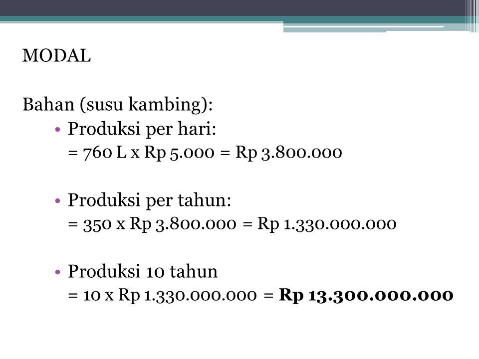 MODAL Bahan (susu kambing): Produksi per hari: Produksi per tahun: