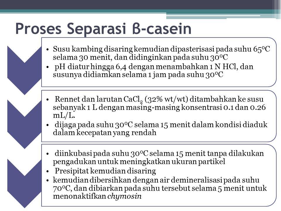 Proses Separasi β-casein
