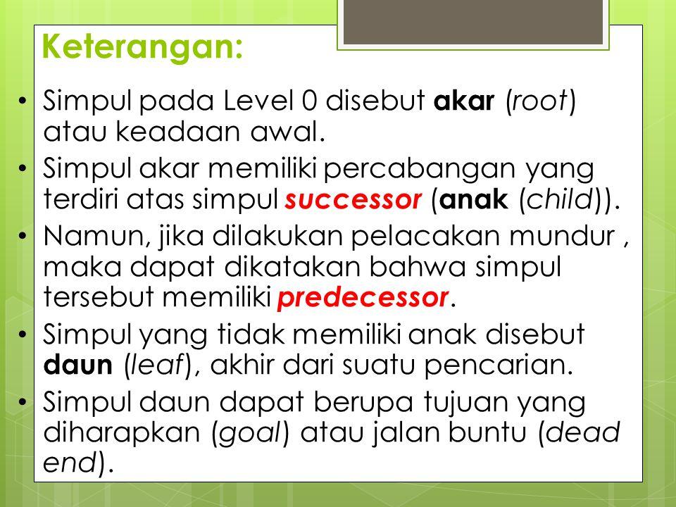 Keterangan: Simpul pada Level 0 disebut akar (root) atau keadaan awal.