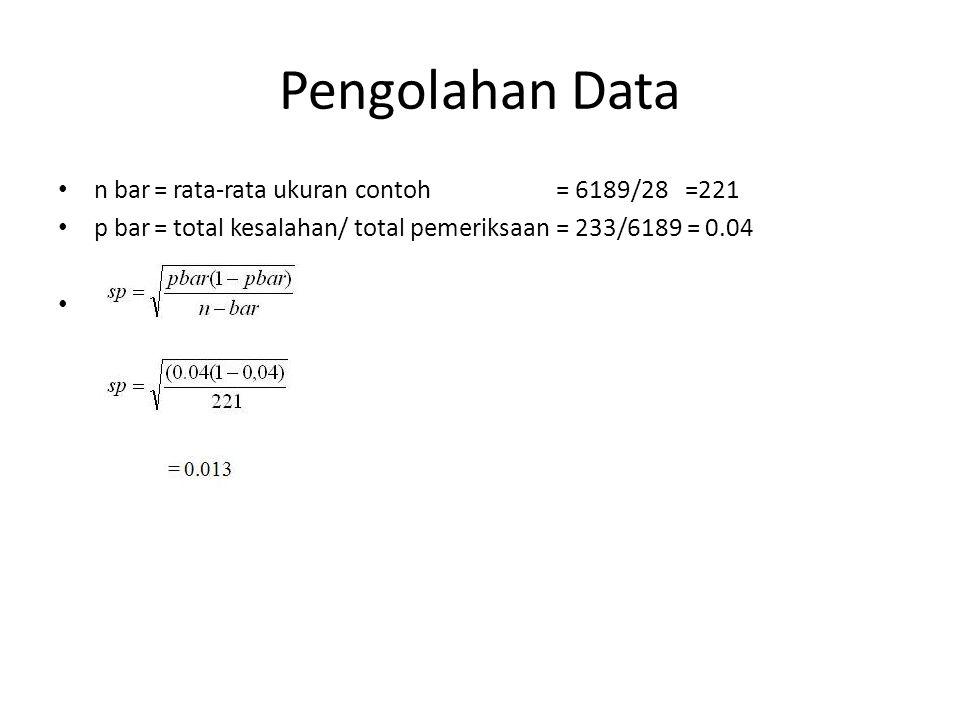 Pengolahan Data n bar = rata-rata ukuran contoh = 6189/28 =221