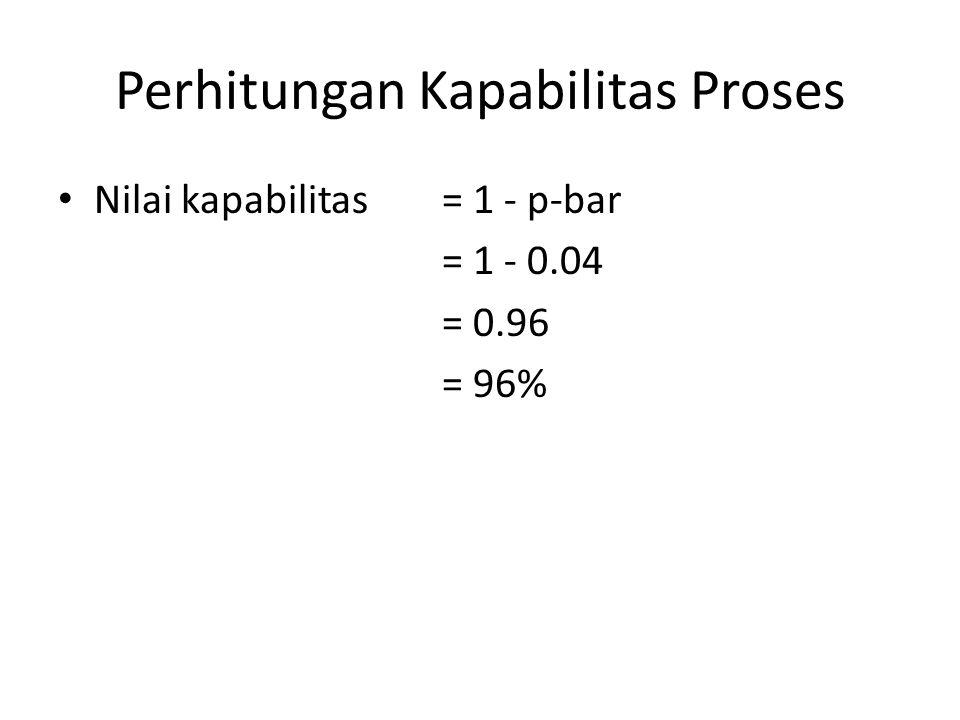 Perhitungan Kapabilitas Proses