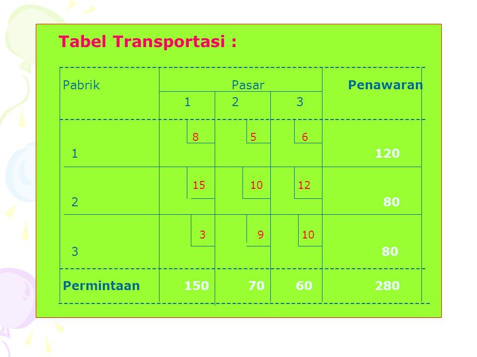 Tabel Transportasi : -------------------------------------------------------------------- Pabrik Pasar Penawaran.