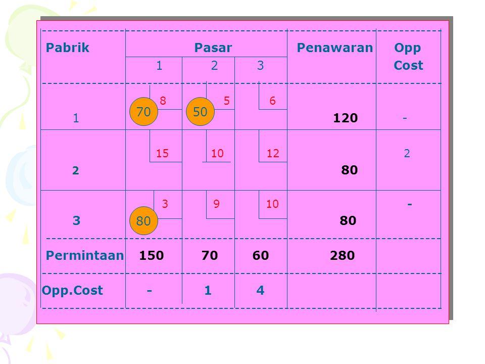 Pabrik Pasar Penawaran Opp 1 2 3 Cost 8 5 6 1 120 - 15 10 12 2