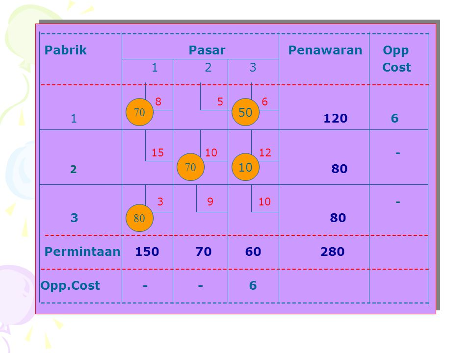 Pabrik Pasar Penawaran Opp 1 2 3 Cost 8 5 6 1 120 6 15 10 12 -