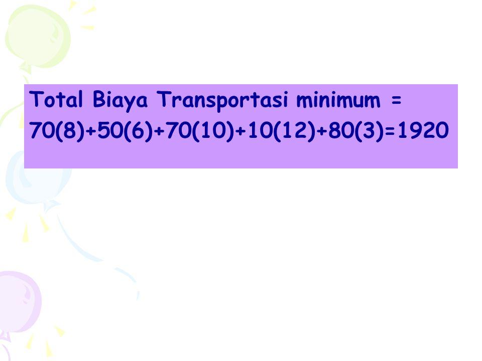 Total Biaya Transportasi minimum =