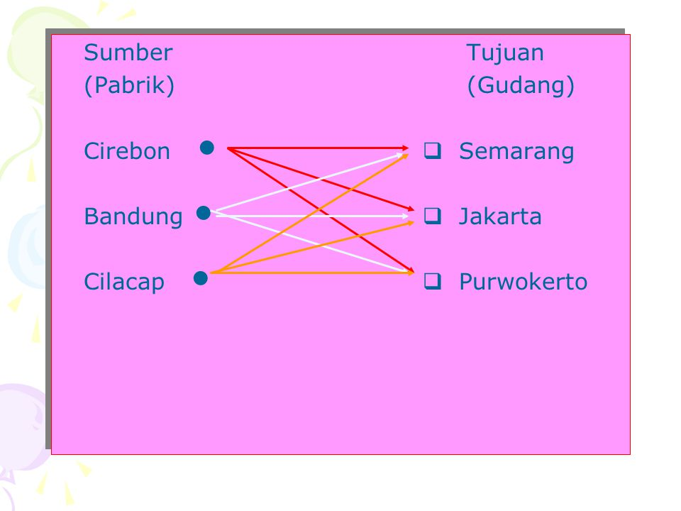 Sumber Tujuan (Pabrik) (Gudang) Cirebon   Semarang.