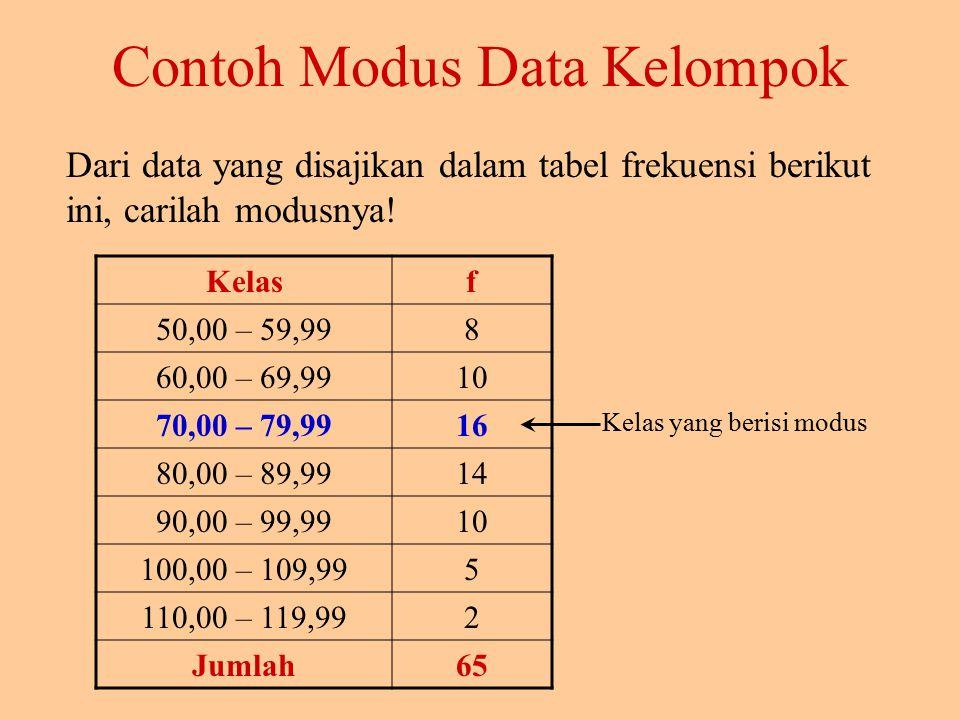 Contoh Modus Data Kelompok