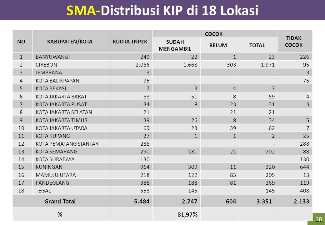 SMA-Distribusi KIP di 18 Lokasi