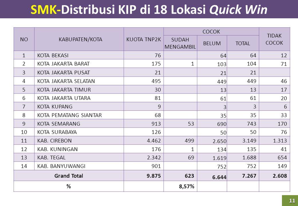 SMK-Distribusi KIP di 18 Lokasi Quick Win