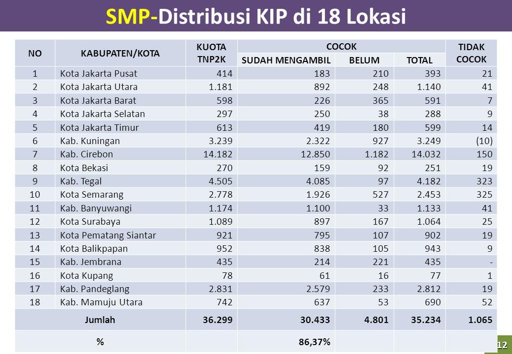 SMP-Distribusi KIP di 18 Lokasi
