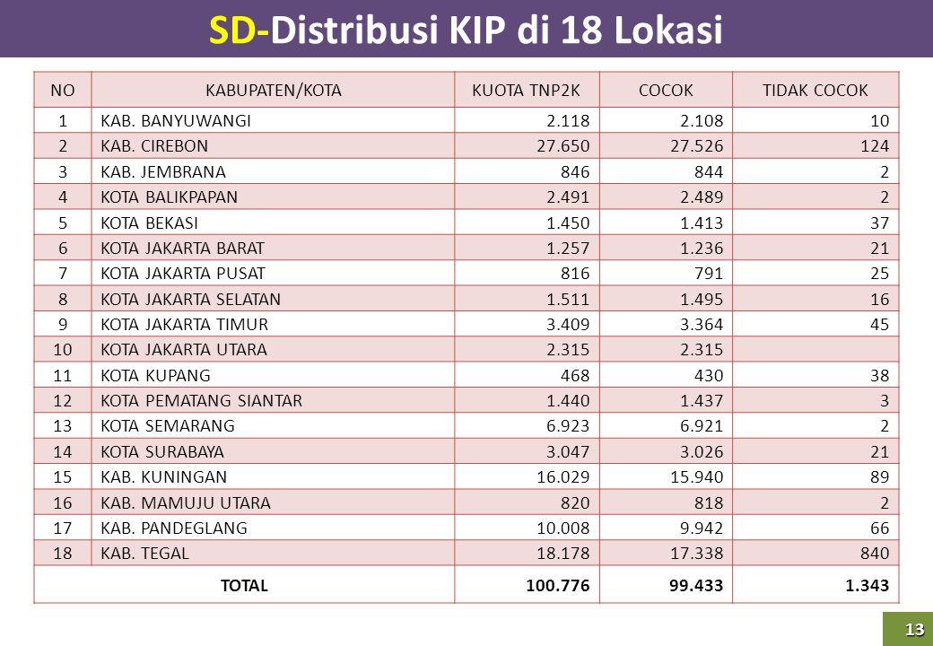 SD-Distribusi KIP di 18 Lokasi